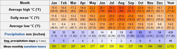 San Antonio Ibiza Weather Forecast Temperatures